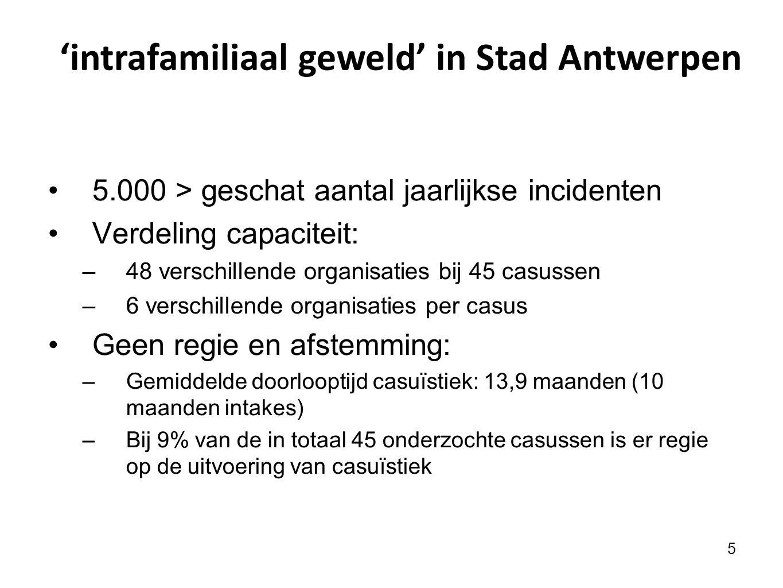 'intrafamiliaal geweld' in Stad Antwerpen
