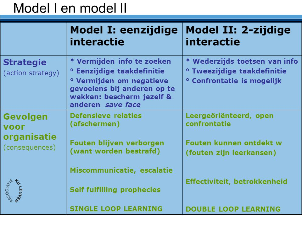 Model I en model II Model I: eenzijdige interactie
