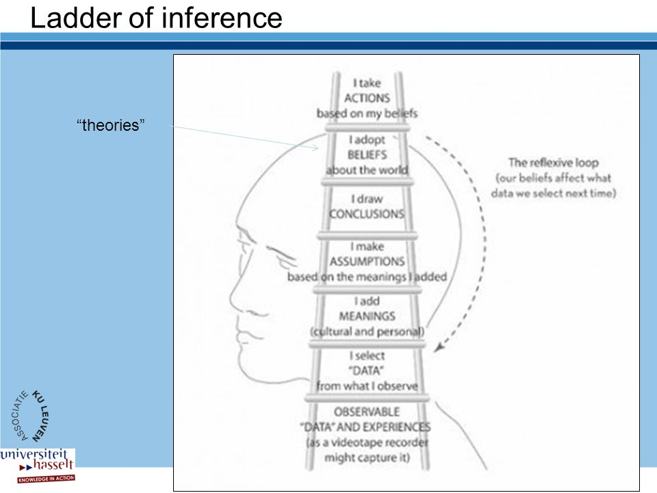 Ladder of inference theories Cf. Van Moer oefening