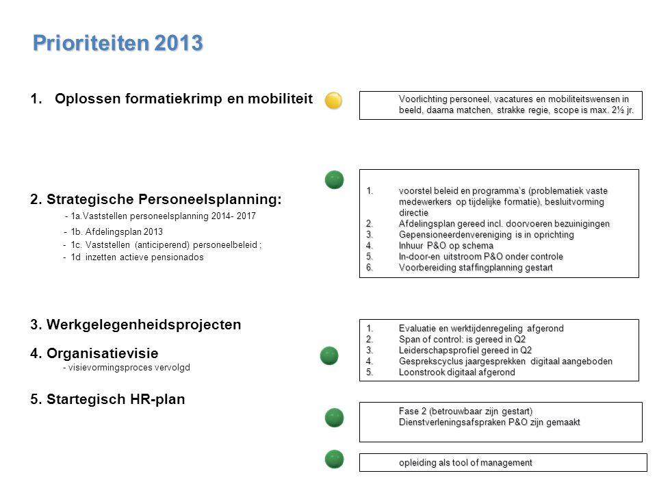 Prioriteiten 2013 Oplossen formatiekrimp en mobiliteit