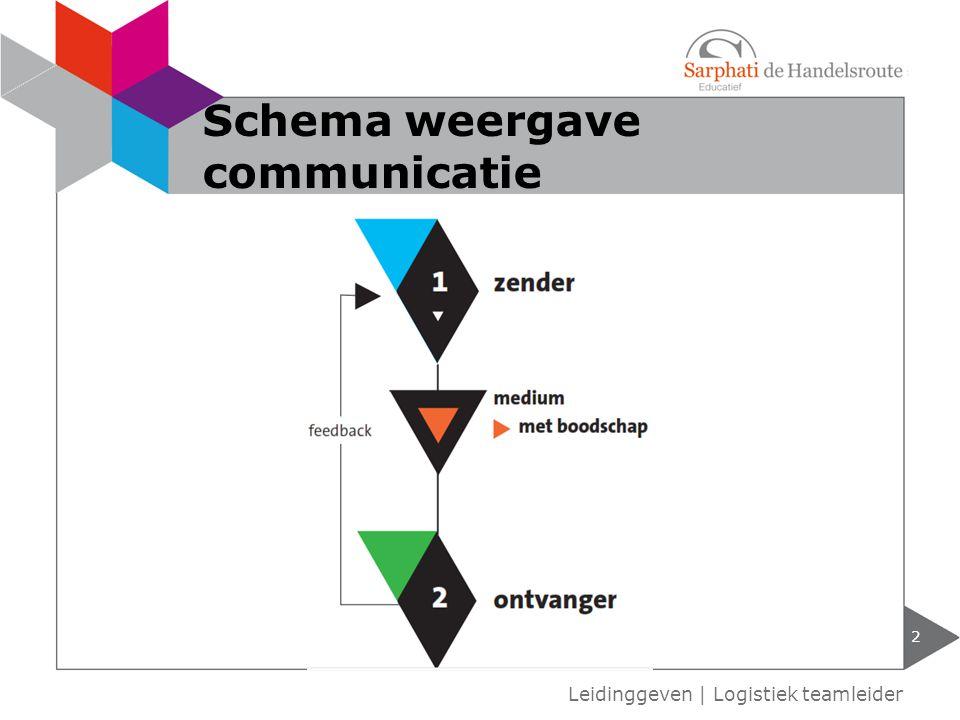 Schema weergave communicatie