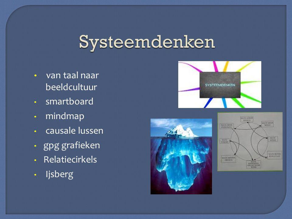 Systeemdenken van taal naar beeldcultuur smartboard mindmap