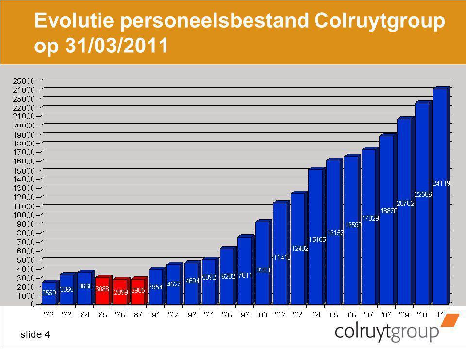 Evolutie personeelsbestand Colruytgroup op 31/03/2011