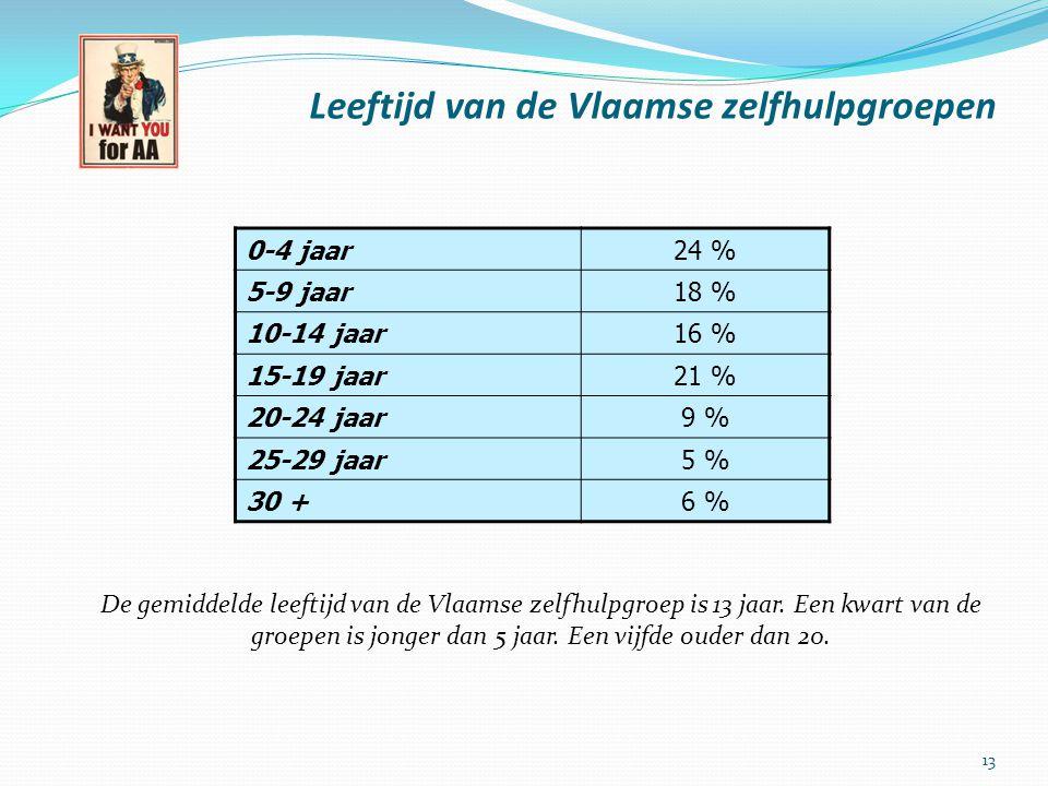 Leeftijd van de Vlaamse zelfhulpgroepen