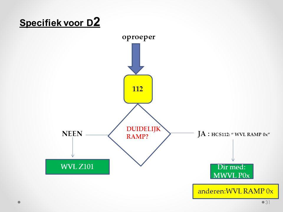 Specifiek voor D2 oproeper 112 NEEN JA : HCS112: WVL RAMP 0x