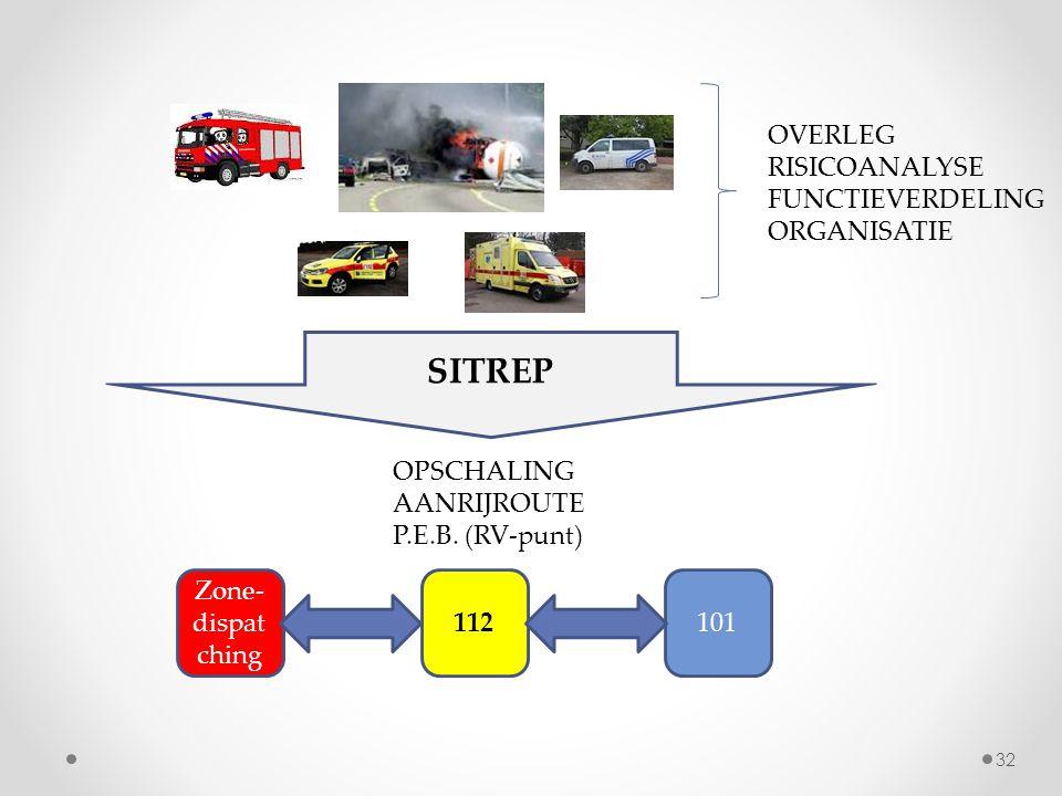 SITREP OVERLEG RISICOANALYSE FUNCTIEVERDELING ORGANISATIE OPSCHALING