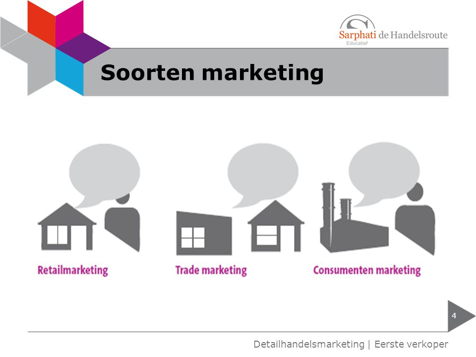 Soorten marketing Detailhandelsmarketing | Eerste verkoper