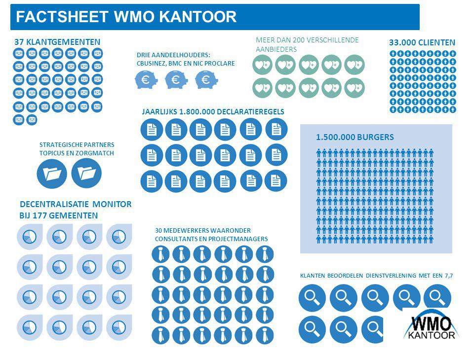 AGENDA 1; Introductie WMO kantoor 2; Proces Beschrijving