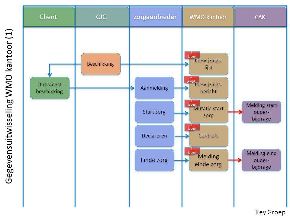 Jeugdhulp categorieën volgens het BEP model