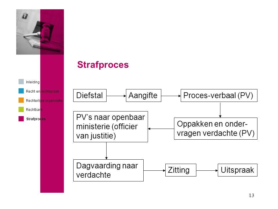 Strafproces Diefstal Aangifte Proces-verbaal (PV)