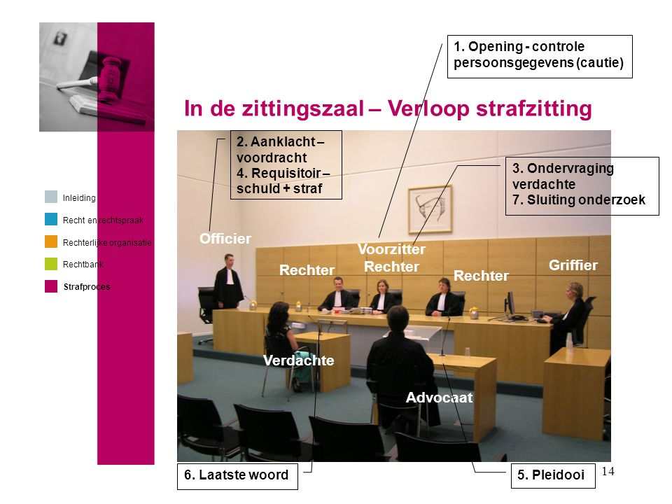 In de zittingszaal – Verloop strafzitting