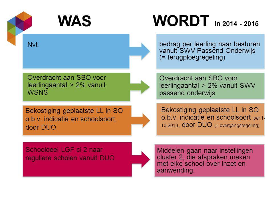 WAS WORDT in 2014 - 2015. bedrag per leerling naar besturen vanuit SWV Passend Onderwijs (= terugploegregeling)