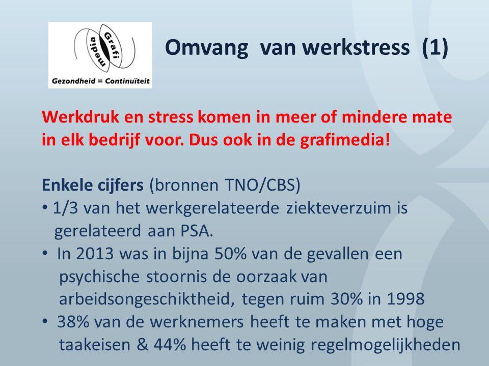 Omvang van werkstress (1)
