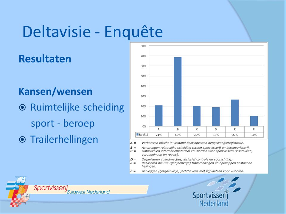 Deltavisie - Enquête Resultaten Kansen/wensen Ruimtelijke scheiding