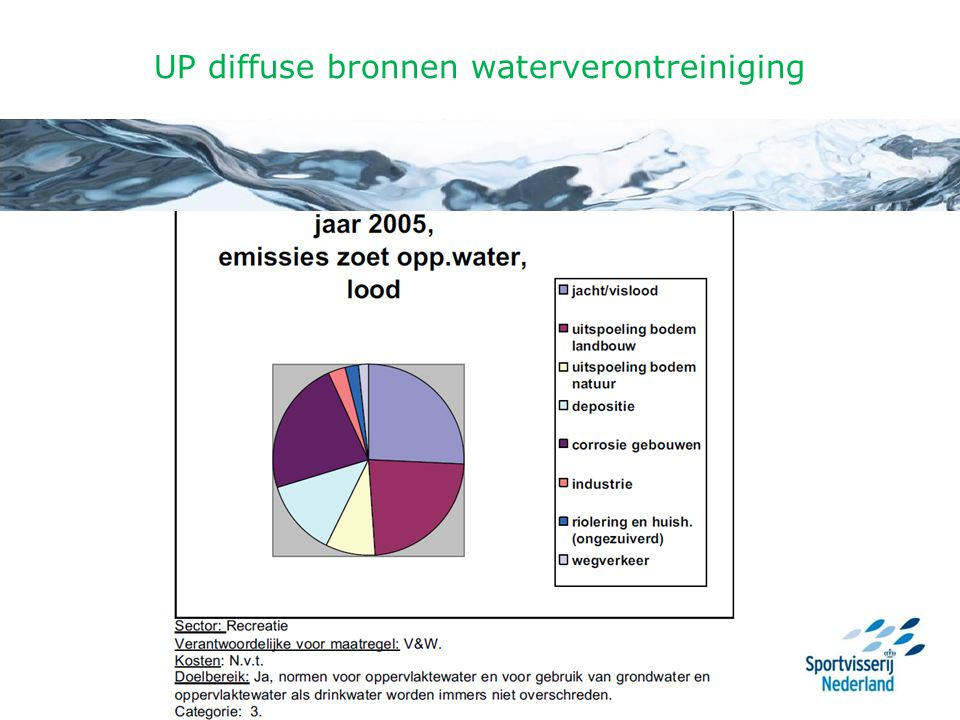 UP diffuse bronnen waterverontreiniging