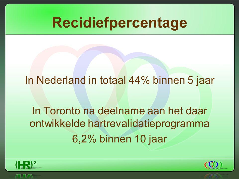 Recidiefpercentage