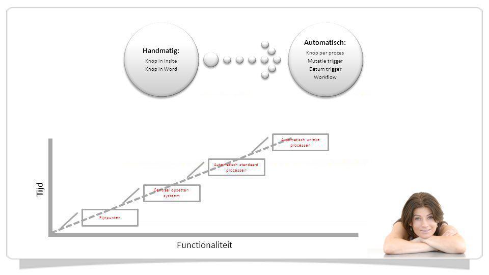 Tijd Functionaliteit Automatisch: Handmatig: Knop in Insite