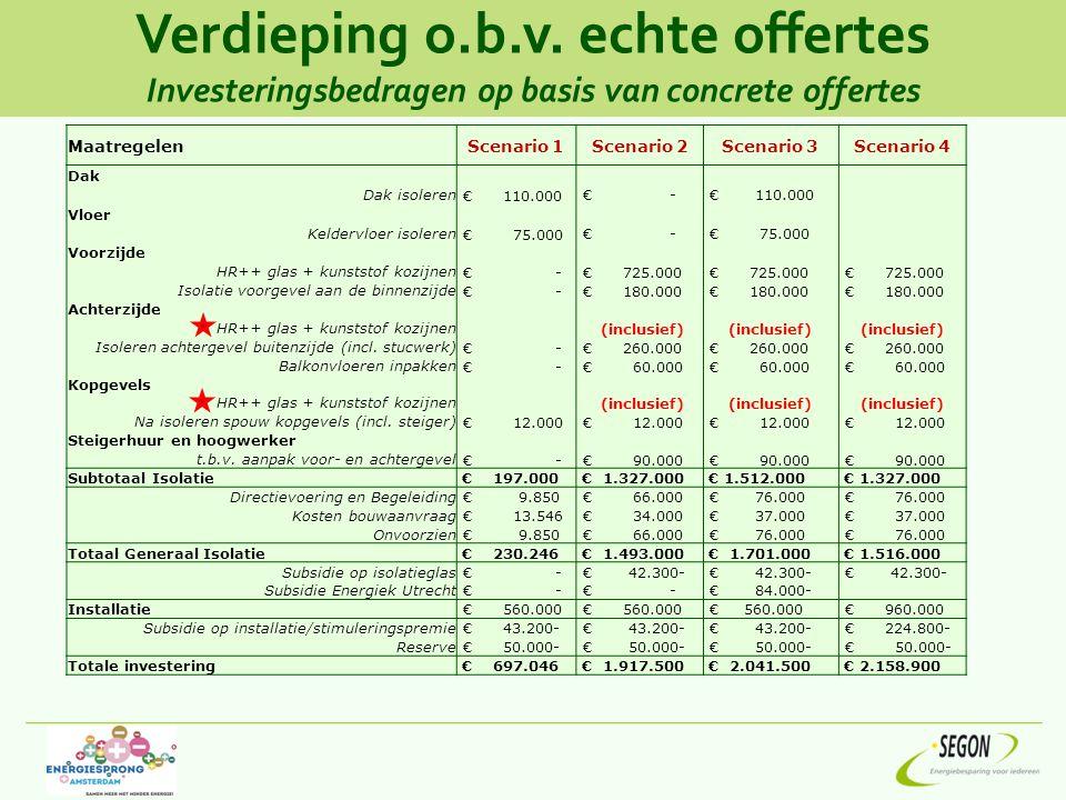 Verdieping o.b.v. echte offertes Investeringsbedragen op basis van concrete offertes