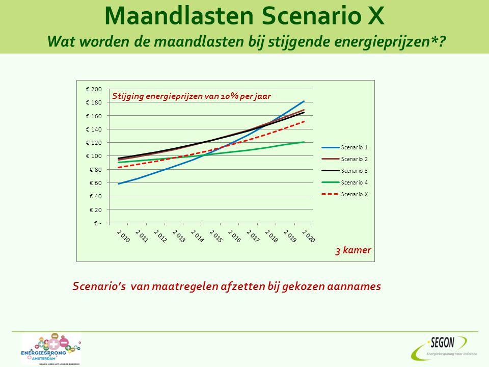 Maandlasten Scenario X Wat worden de maandlasten bij stijgende energieprijzen*
