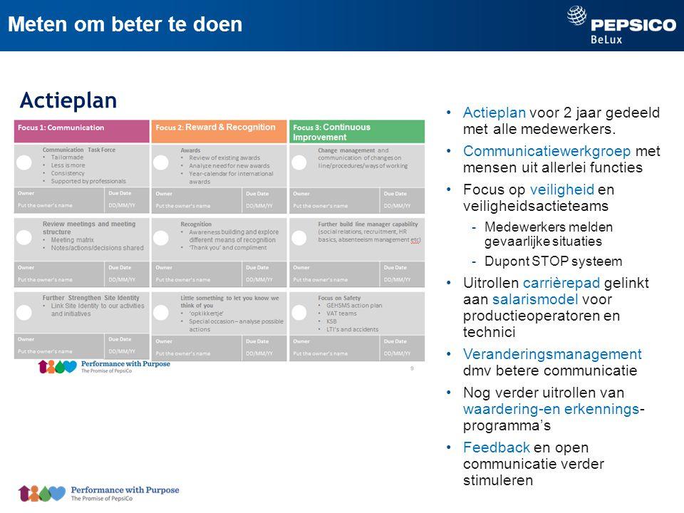 Actieplan Meten om beter te doen