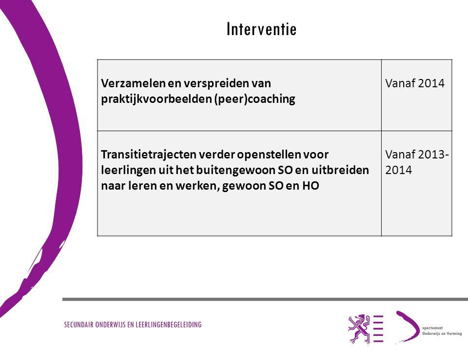 Interventie Verzamelen en verspreiden van praktijkvoorbeelden (peer)coaching. Vanaf 2014.