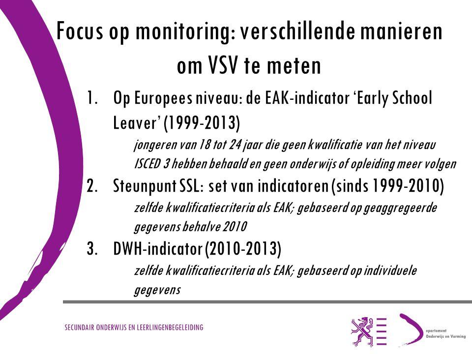 Focus op monitoring: verschillende manieren om VSV te meten