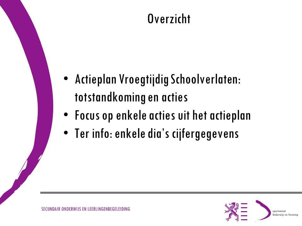 Overzicht Actieplan Vroegtijdig Schoolverlaten: totstandkoming en acties. Focus op enkele acties uit het actieplan.