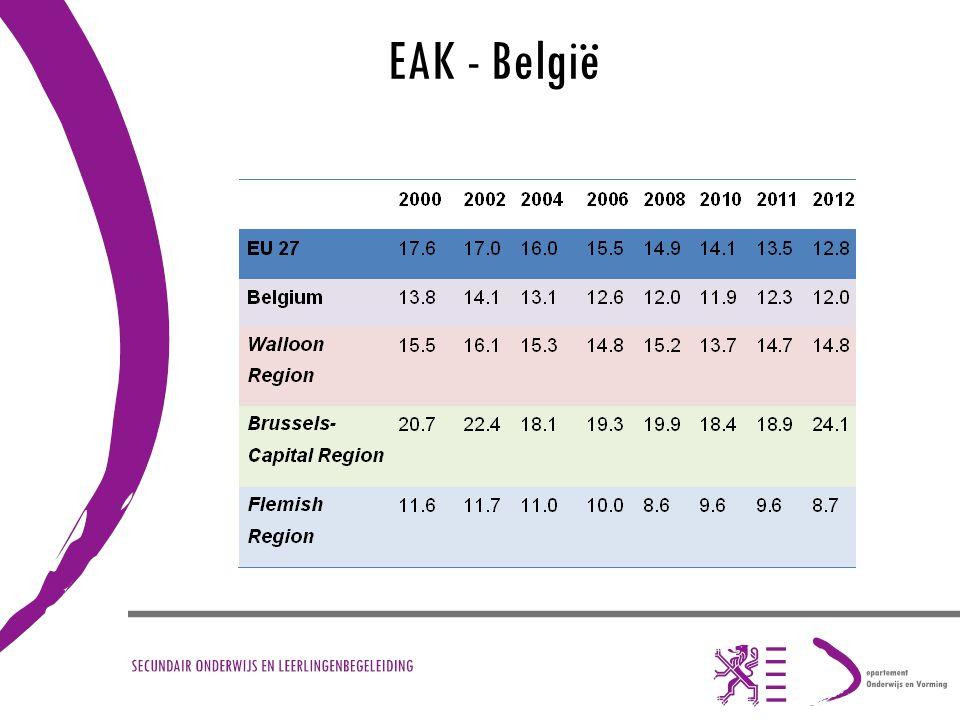 EAK - België