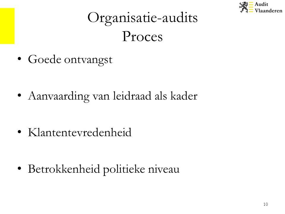 Organisatie-audits Proces