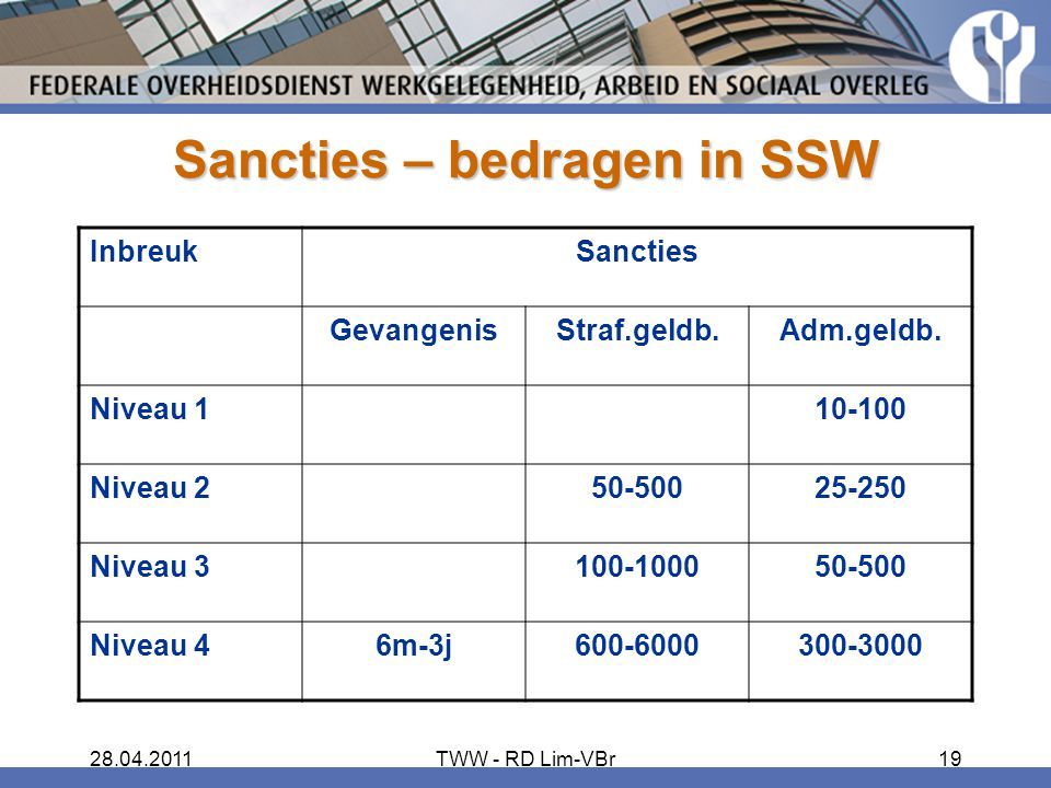 Sancties – bedragen in SSW