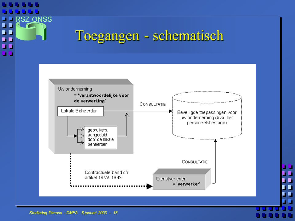 Toegangen - schematisch