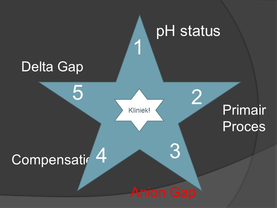 1 5 2 3 4 pH status Delta Gap Primair Proces Compensatie Anion Gap