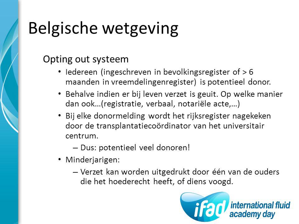 Belgische wetgeving Opting out systeem