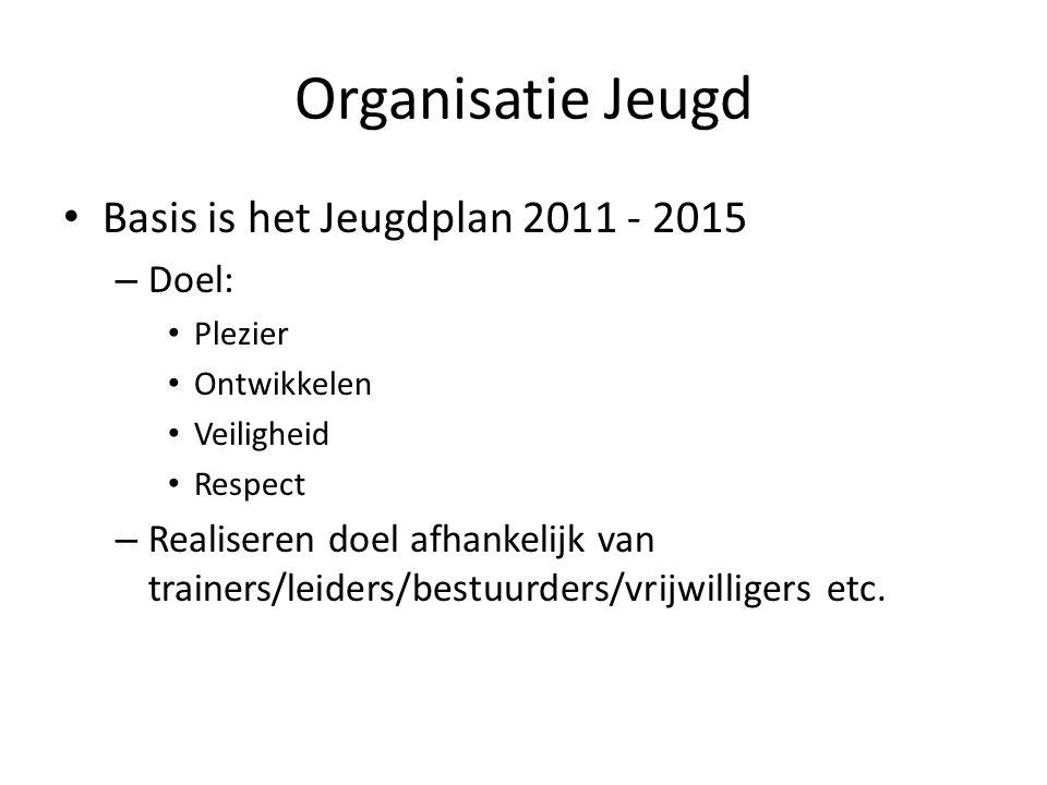 Organisatie Jeugd Basis is het Jeugdplan 2011 - 2015 Doel: