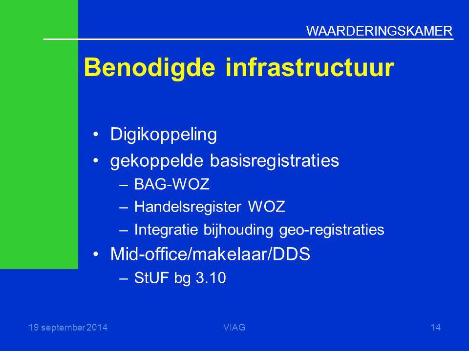 Benodigde infrastructuur