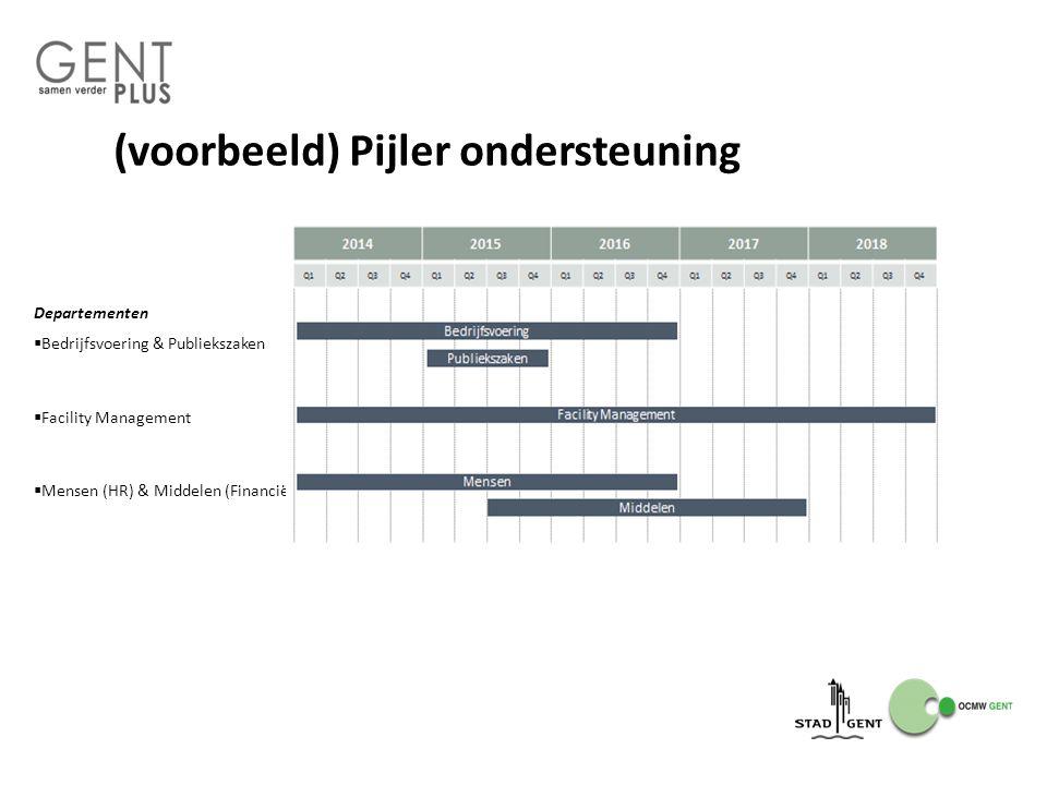 (voorbeeld) Pijler ondersteuning