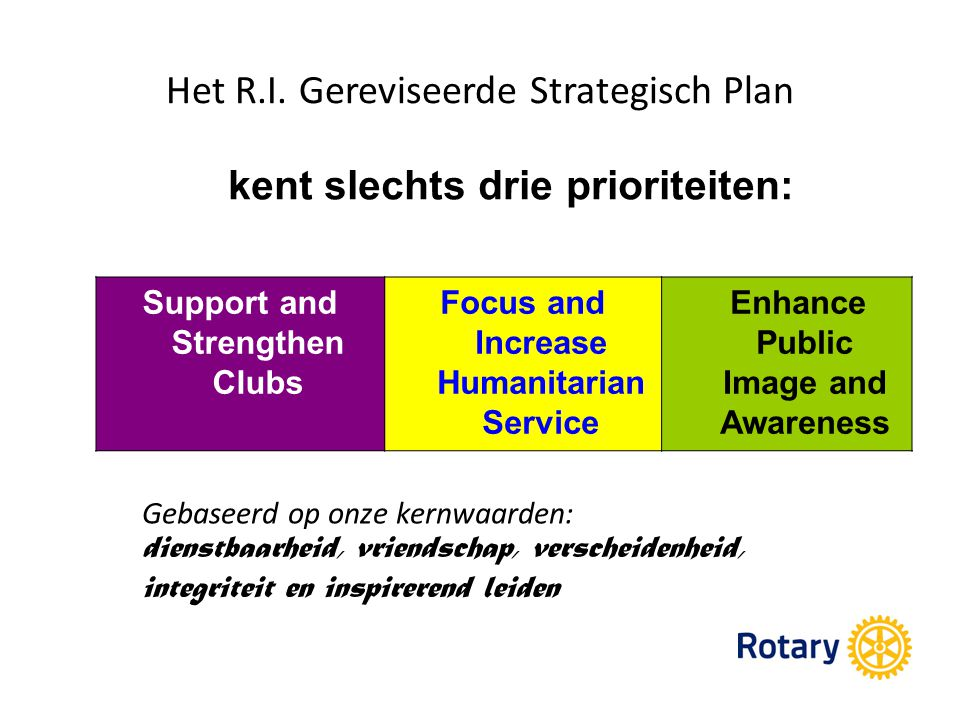 Het R.I. Gereviseerde Strategisch Plan