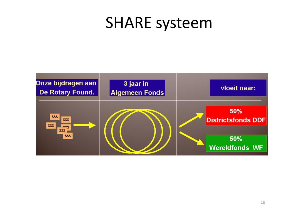 SHARE systeem