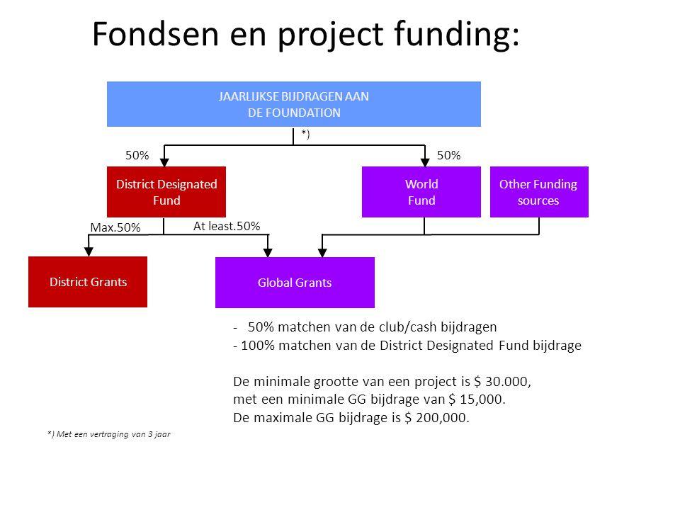Fondsen en project funding: