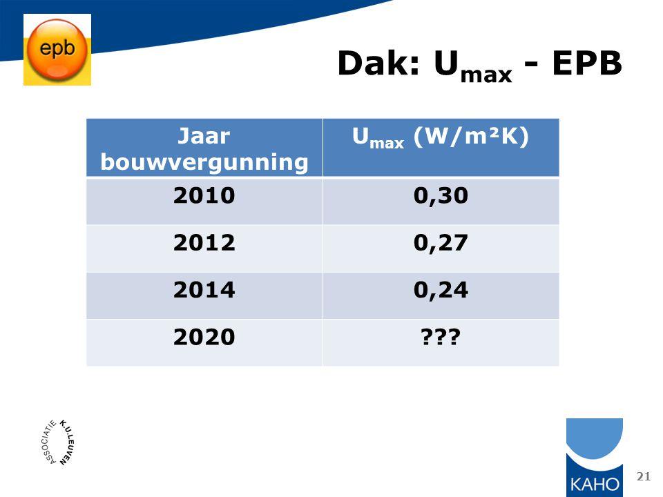 Dak: Umax - EPB Jaar bouwvergunning Umax (W/m²K) 2010 0,30 2012 0,27