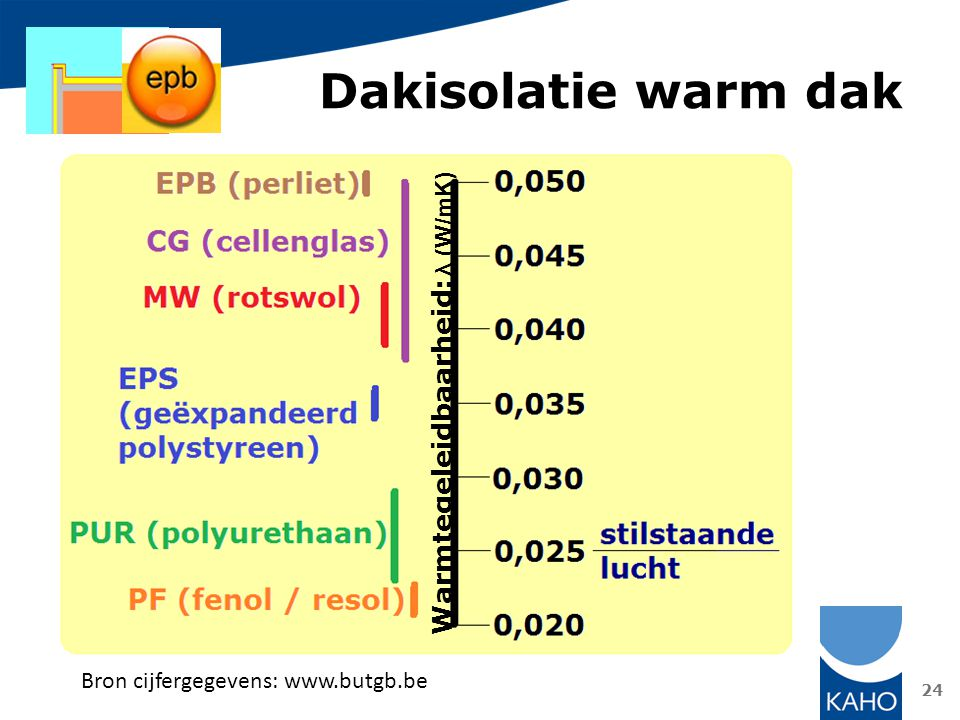 Warmtegeleidbaarheid: λ (W/mK)