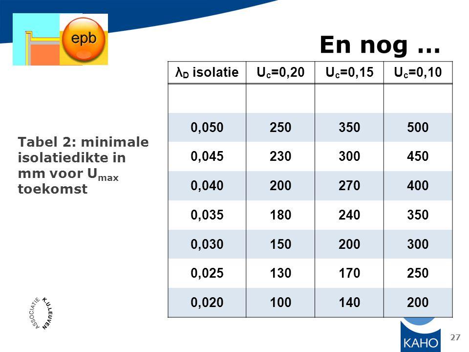 En nog … λD isolatie Uc=0,20 Uc=0,15 Uc=0,10 0,050 250 350 500 0,045