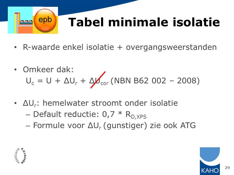 Tabel minimale isolatie