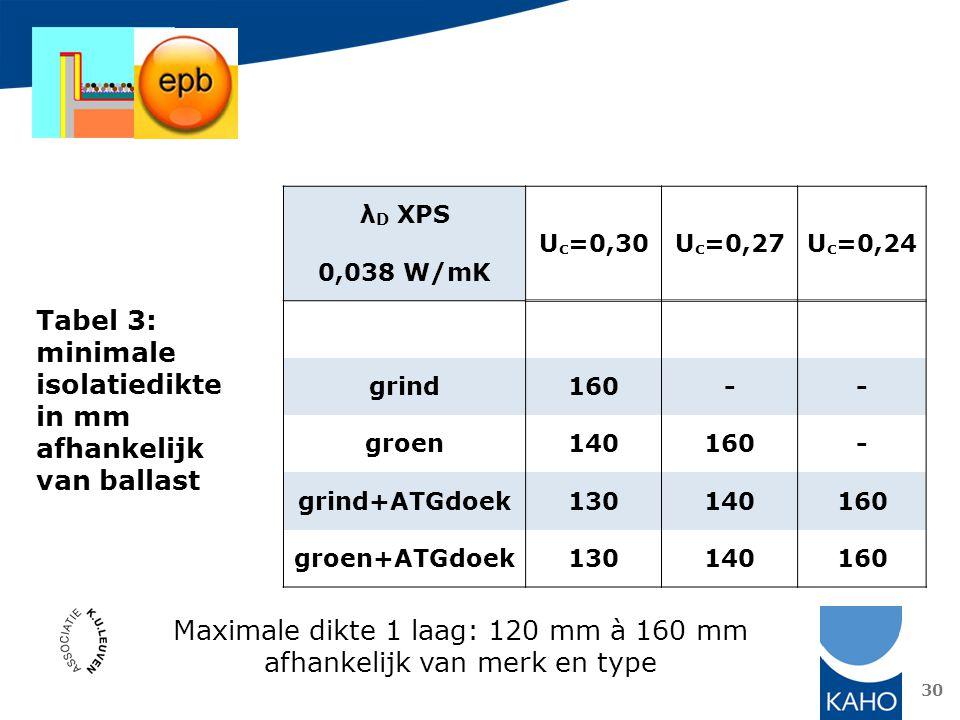 Maximale dikte 1 laag: 120 mm à 160 mm afhankelijk van merk en type
