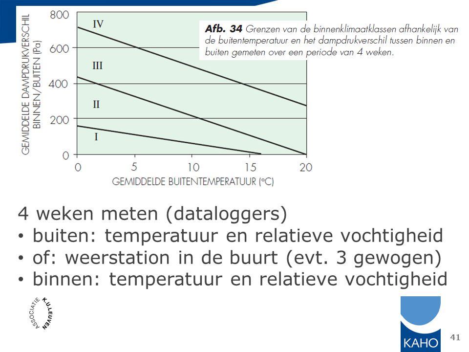 4 weken meten (dataloggers)