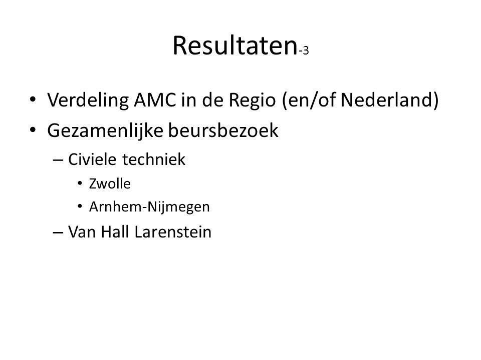 Resultaten-3 Verdeling AMC in de Regio (en/of Nederland)