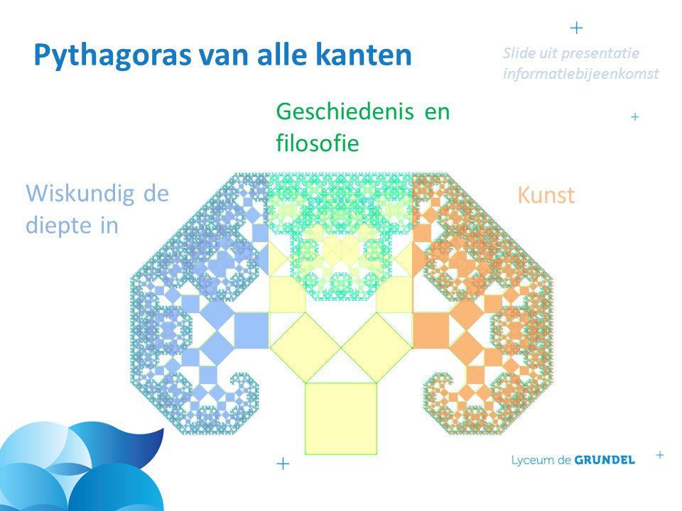 Pythagoras van alle kanten