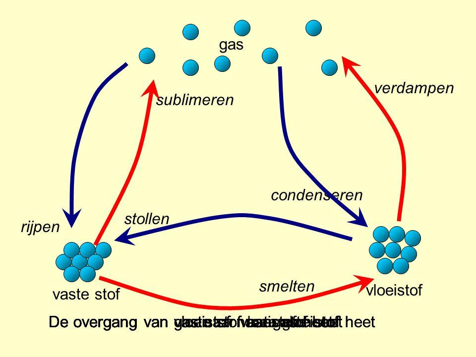 gas verdampen. sublimeren. condenseren. stollen. rijpen. smelten. vloeistof. vaste stof. De overgang van vloeistof naar gas heet.