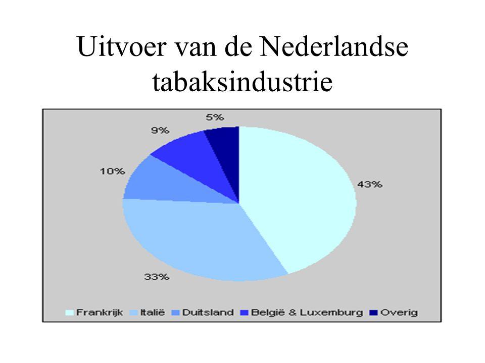 Uitvoer van de Nederlandse tabaksindustrie