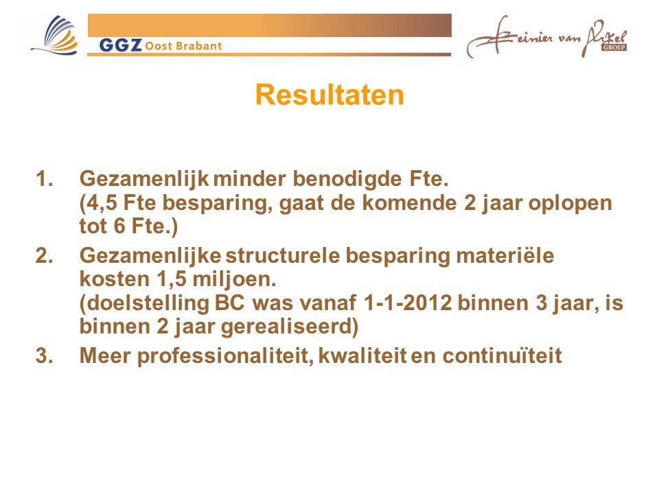 Resultaten Gezamenlijk minder benodigde Fte. (4,5 Fte besparing, gaat de komende 2 jaar oplopen tot 6 Fte.)